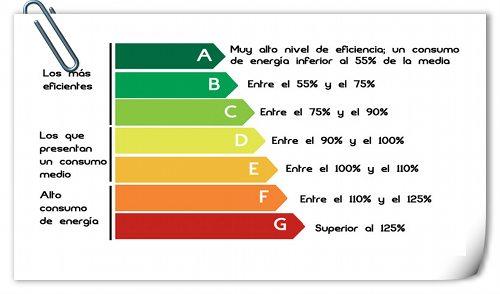 Eficiencia energética aire acondicionado portátil - consumo