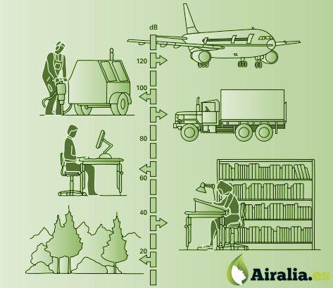 Escala de ruido | Airalia.es