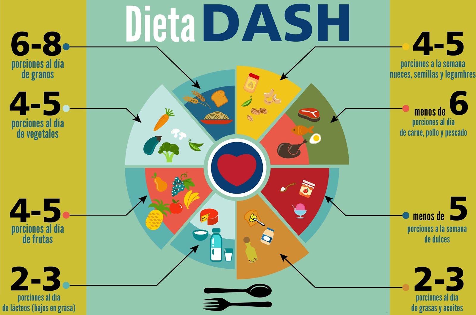 hipertension dieta dash